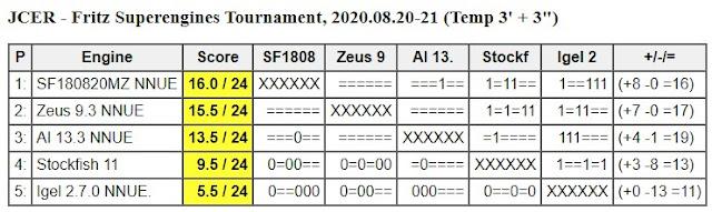 JCER Tournament 2020 - Page 11 20200820.FritzSuperengine
