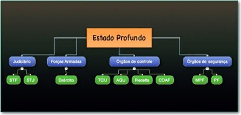 www.seuguara.com.br/Estado Profundo/governo Bolsonaro/