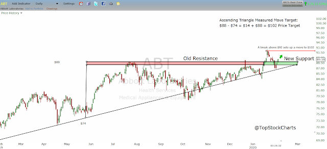 Technical analysis on shares of abbott laboratories investing stock
