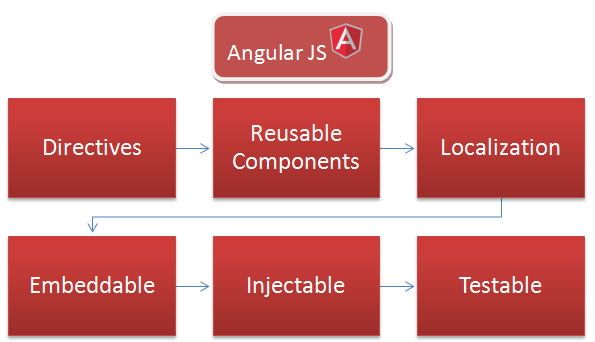 AngularJS: Live Character Count using AngularJS