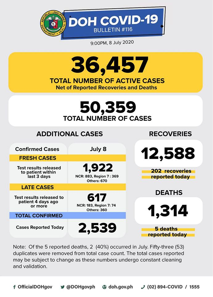 COVID-19 cases in the Philippines surpass 50,000