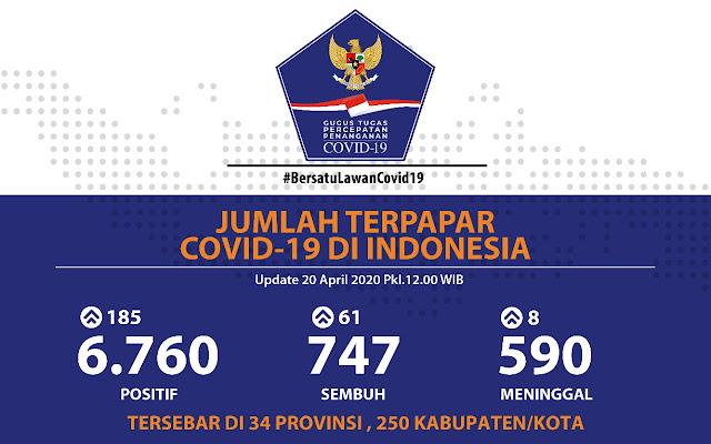 Kasus Positif COVID-19 Dilaporkan Menurun, Jumlah Pasien Sembuh Terus Melesat Jadi 747 Orang
