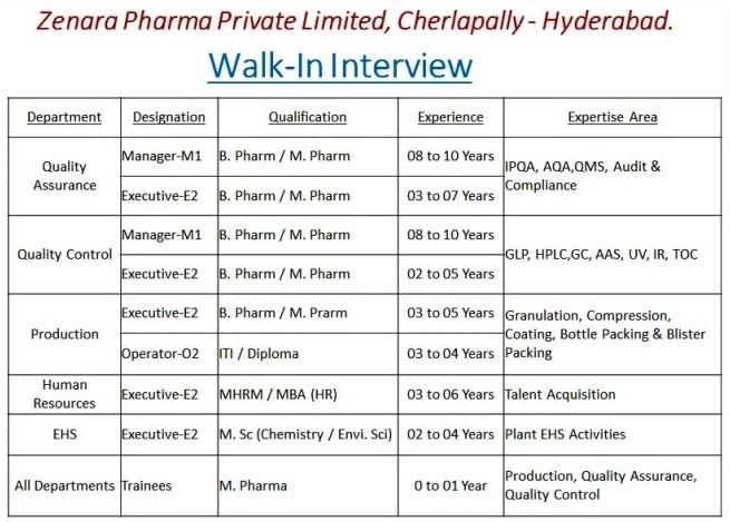 Zenara Pharma Pvt. Ltd Recruitment 2021For ITI, Diploma, M.Sc, B.Pharm, M.Pharm || Walk In Interview