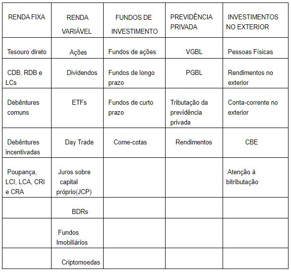 tabela Bens e Direitos categoria imposto de renda