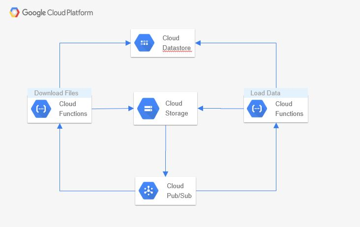 Google cloud functions pricing