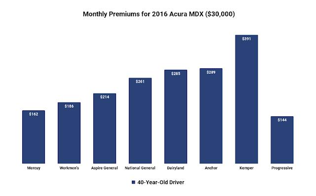 acura mdx insurance cost