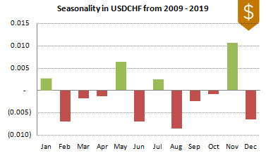 USDCHF FX Seasonality 2009-2019