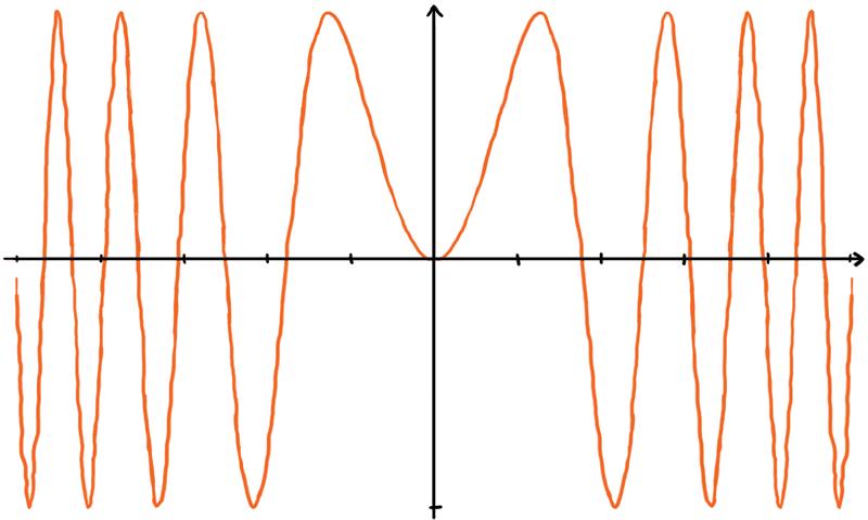Sinikäyrä, jonka aallonpituus lyhenee nollasta etäännyttäessä.