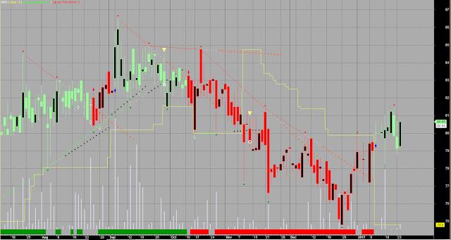 Upper Lower Trendline Buy Sell Zone