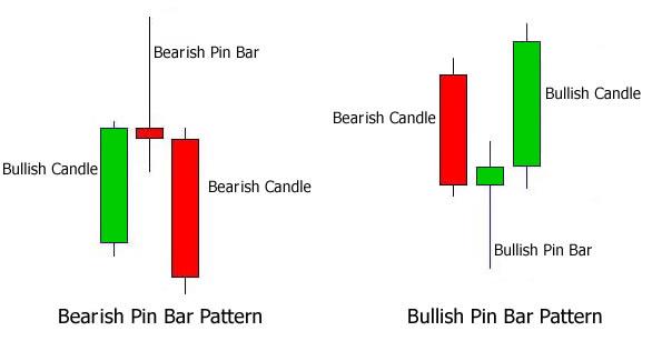 ما هي شمعة بن بار وأنواعها وكيفية التداول عليها Pin Bar Candle