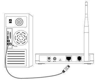 Pemasangan Perangkan Modem tp link