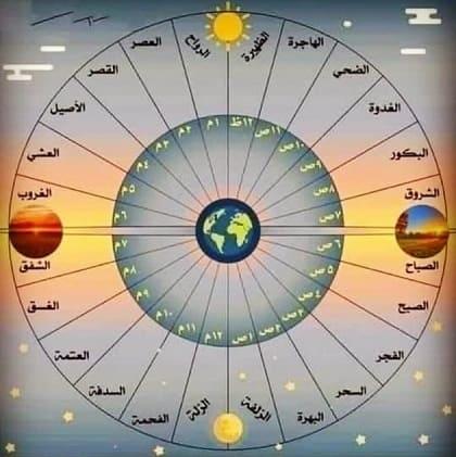 ساعات الليل والنهار في اللغة العربية