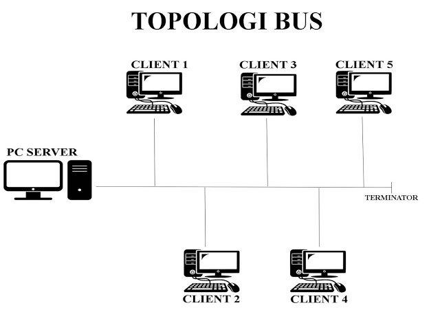 Topologi Jaringan Bus