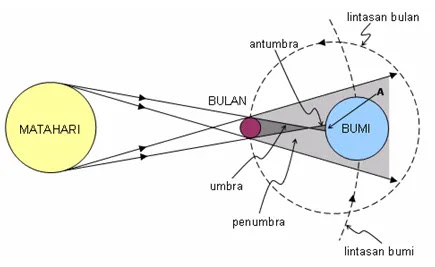 fase gerhana matahari total, gerhana matahari cincin, dan gerhana matahari sebagian