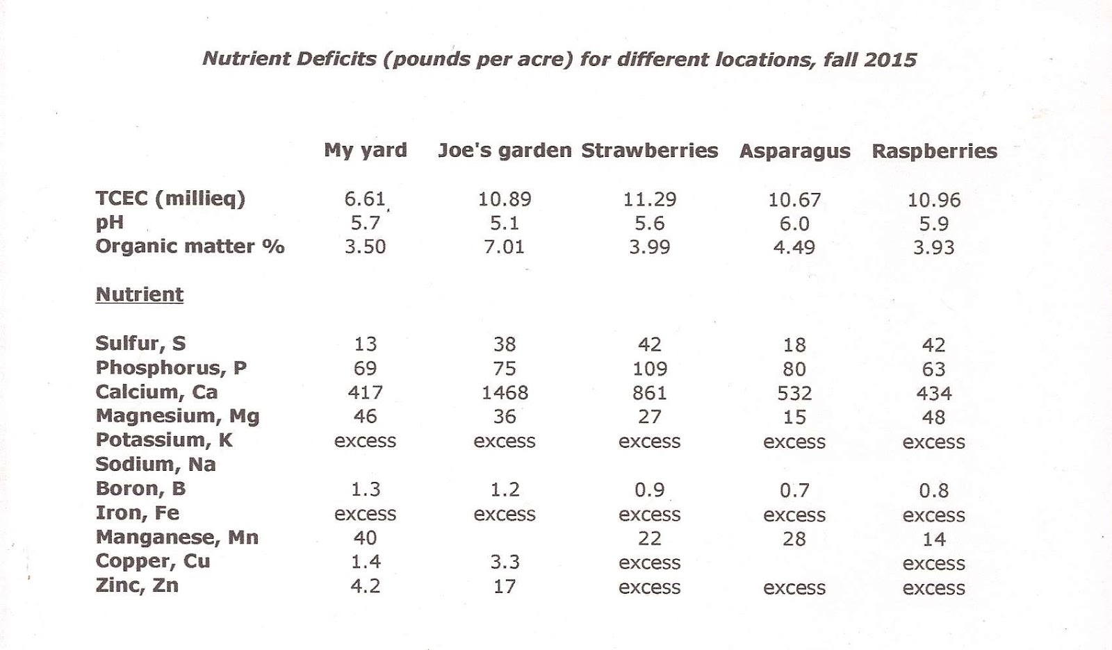 Logan Labs And The Deficits For Each Nutrient Obtained By Calculation From Report Using Solomon S Modified Acid Soil Spreadsheet