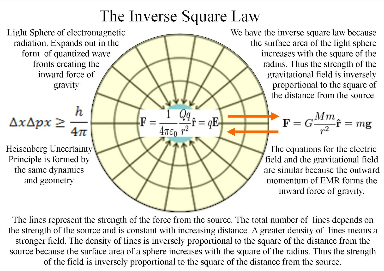 Quantum Art And Poetry A Reason For Gravity Inertia And