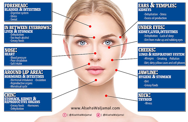 تعرف على مشاكلك الصحية.. من خلال وجهك! وطرق علاجها