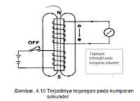 Image result for induksi pada lilitan dan kumparan