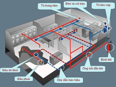 hệ thống chữa cháy Fm200