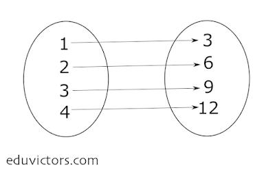 CBSE Class 11 Maths - Relations - Domain, Range and Co-Domain (#class11Maths)(#eduvictors)(#cbse2021)
