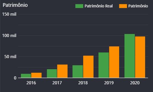 Patrimônio Financeiro dez/2020 (R$ 104.268,56) ou 4.37%
