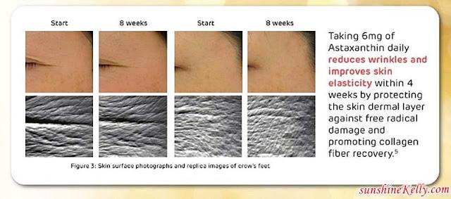 BiO-LiFE Astaxanthin 6mg, Restore Your Skin Youth from Within, bio-life, bio-life supplements, Astaxanthin 6mg, Astaxanthin benefits, the best anti-aging supplement, anti-oxidant supplements, beauty