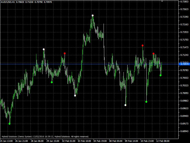 Wave Entry Alerts indicator - Expert Trader