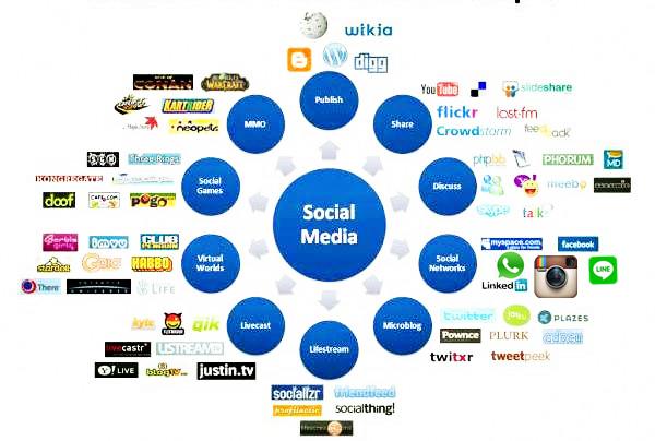 Apa itu Sosial Media? - Information For World