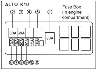 fuse box: 2014 suzuki alto - fuse panel diagram  fuse box