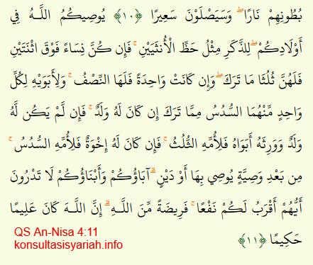 Dalil Waris dalam Quran dan Sunnah