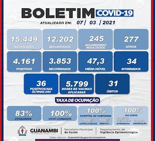 Guanambi registra 2 mortes pela Covid-19 e chega a 31