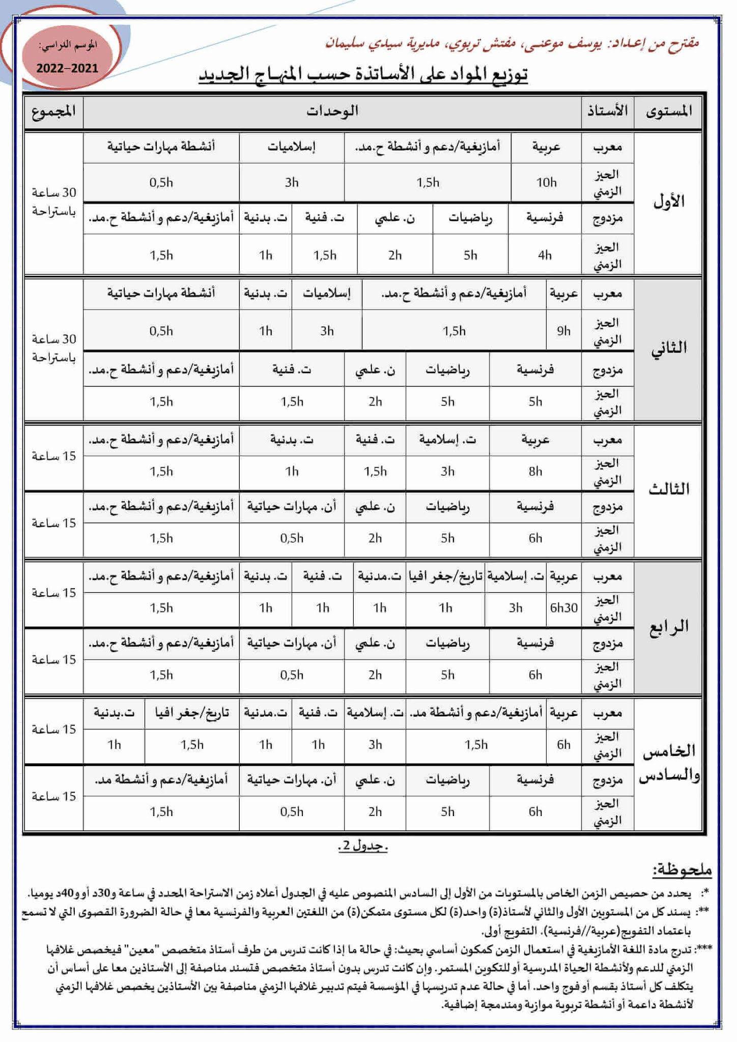 توزيع المواد على الأساتذة حسب المنهاج الجديد