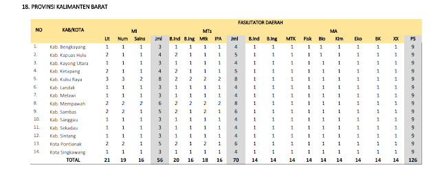 Jumlah Kuota Program PKB Guru Madrasah setiap Kabupaten di Provinsi Kalimantan Barat
