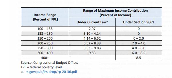 Enhanced ACA subsidies - CBO chart