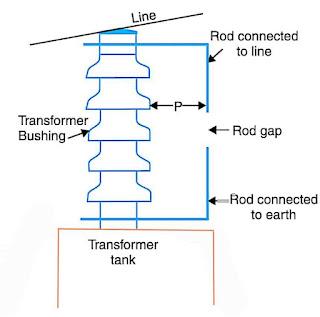 Rod-Gap-type-lightning-Arrester