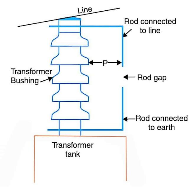 Types of Lightning Arresters-Horn Gap, Rod Gap, Valve Type