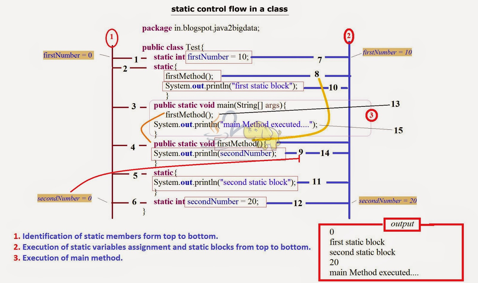 Java Static Control Flow In A Class