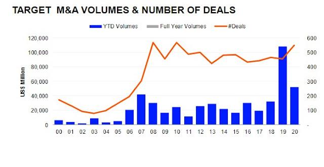 M&A deals involving MENA hit $70.3bln - Refinitiv | ZAWYA MENA Edition