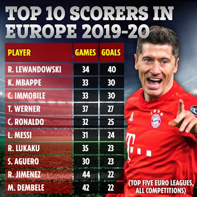 Top 10 chân sút khủng nhất châu Âu 2019-20 2