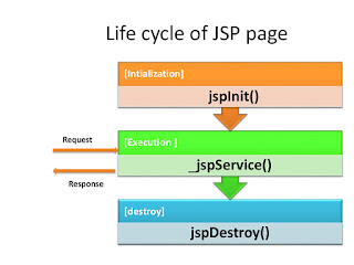 best udemy course to learn servlet and JSP