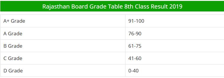 Raj Board 8th Result Date 2019 राज बोर्ड 8 वीं परिणाम दिनांक 2019