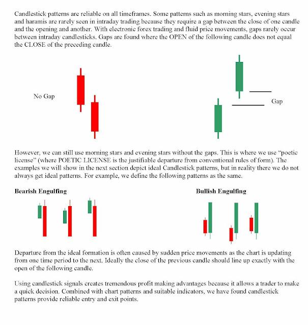 Forex bar chart analysis