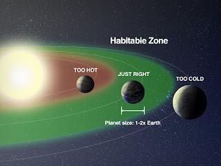 habitable zone of earth