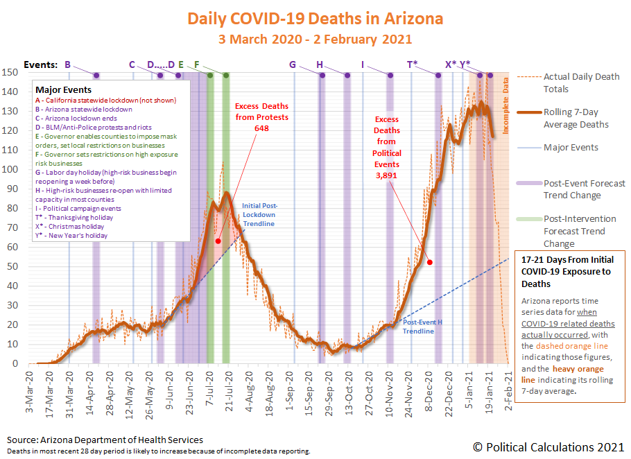 Arizona COVID-19 New Deaths by Date of Death Certificate, 3 March 2020 - 2 February 2021