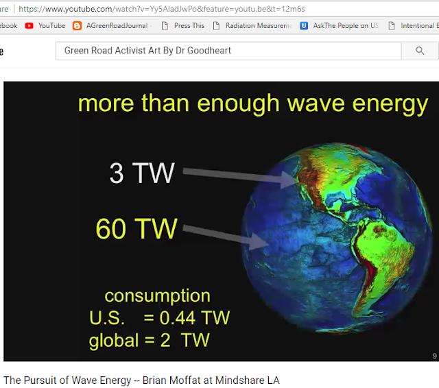 Wave Powered Kinetic Energy Production Technology Global