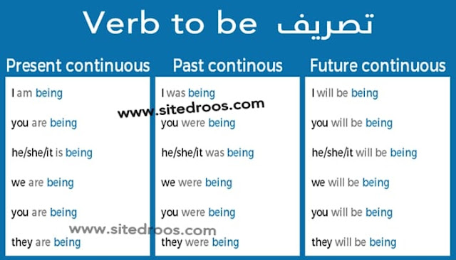 تصريف verb to be في Present, Past and Future