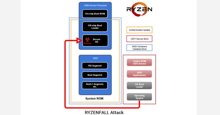 amd-secure-processor-hacking