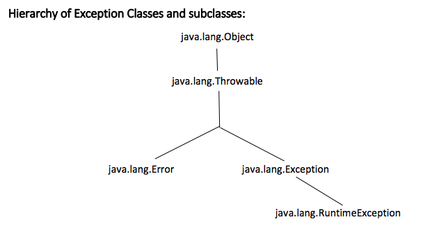 checked and unchecked exception in java