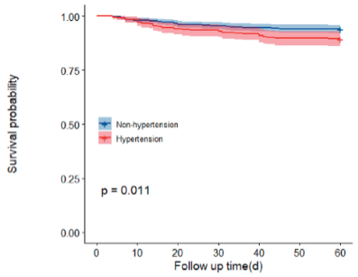 高血圧とCOVID-19生存率