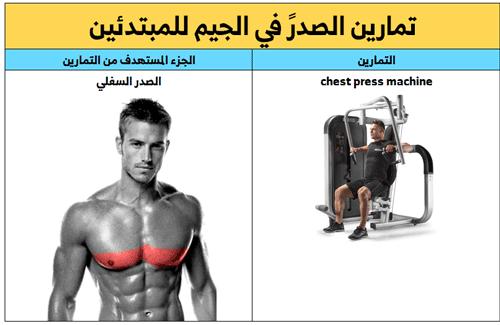 تمارين الصدر ,افضل تمرين للصدر السفلي